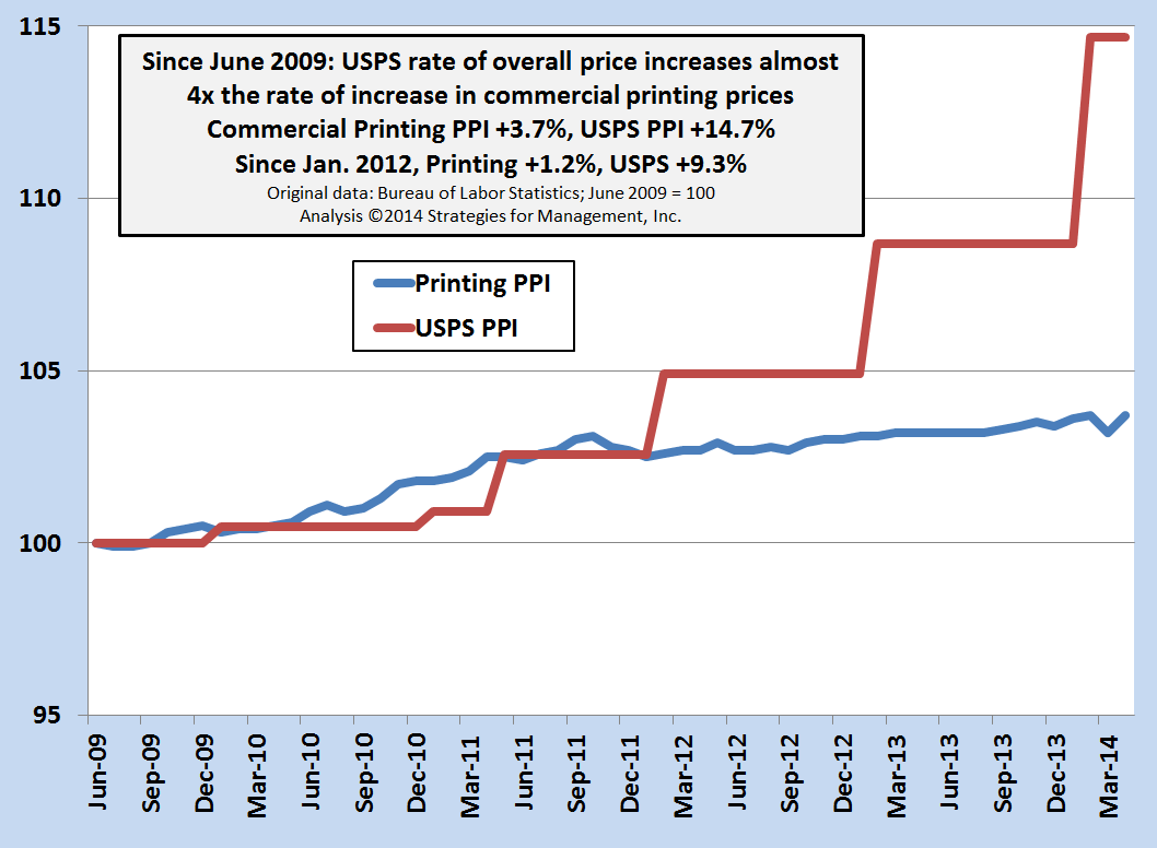 Since June 2009, rate of overall USPS price increases almost 4x the rate of increase in commercial printing prices
