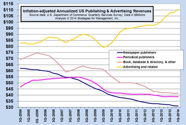 Advertising Agency Revenues Still Climbing