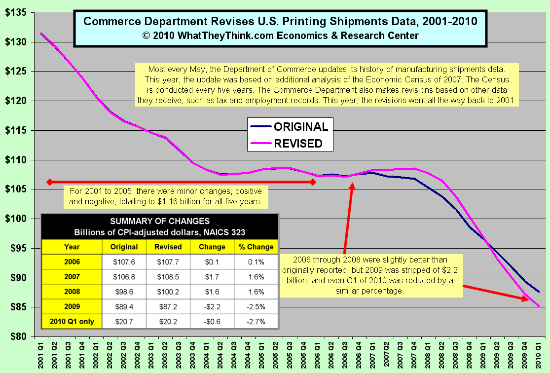 Commerce Department Revises Printing Shipments Data