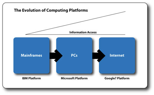The Evolution of Computing Platforms