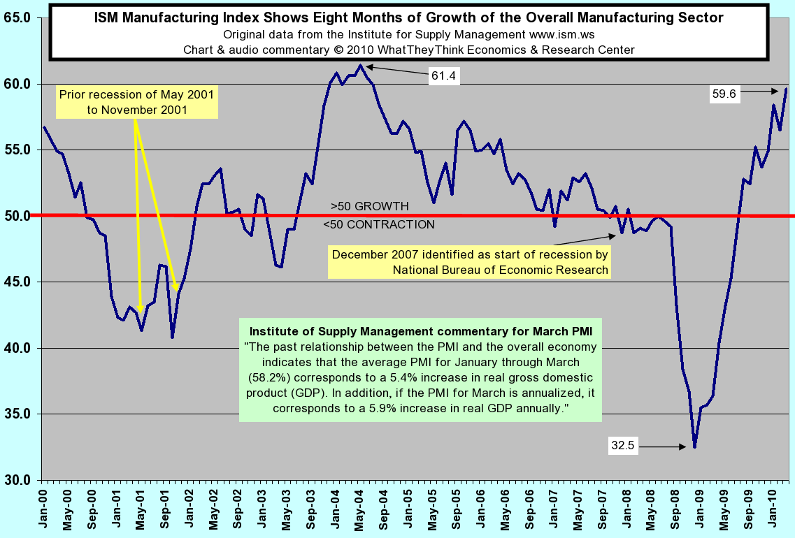 ISM Manufacturing Index Shows Eight Months of Growth