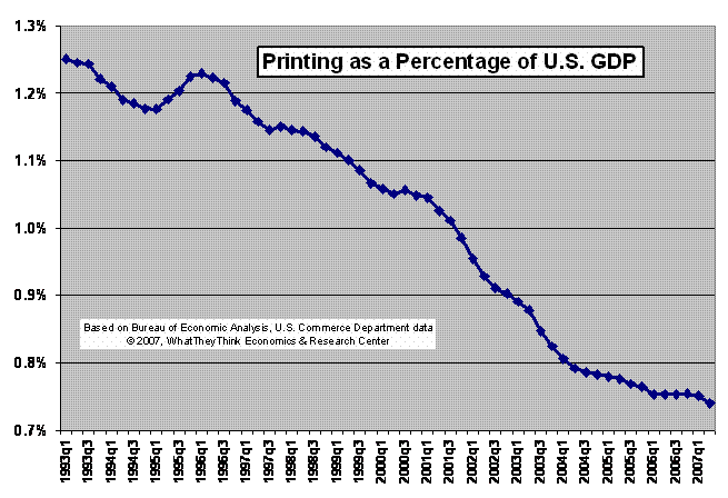 Printing as a Percentage of GDP
