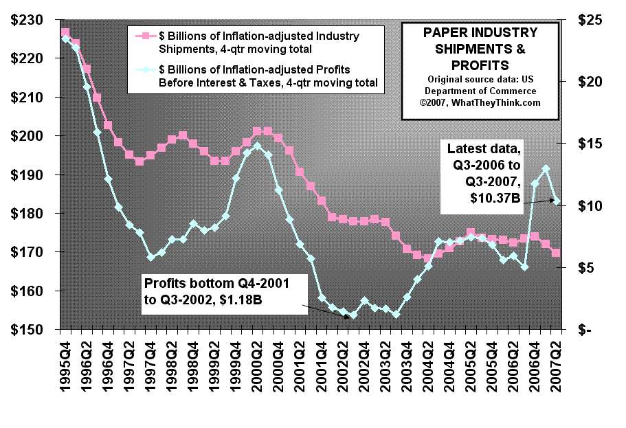 Paper Industry Shipments and Profits