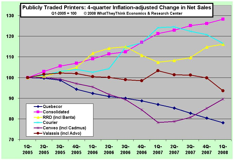 Publicly Traded Printers: 4-quarter Inflation-adjusted Change in Net Sales