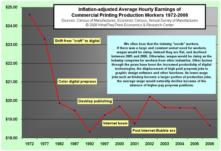 Average Hourly Earnings of Commerical Printing Production Workers
