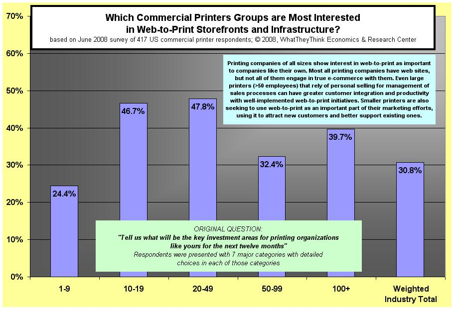 Which Commerical Printers Groups are Most Interested in Web-to-Print Storefronts and Infrastructure