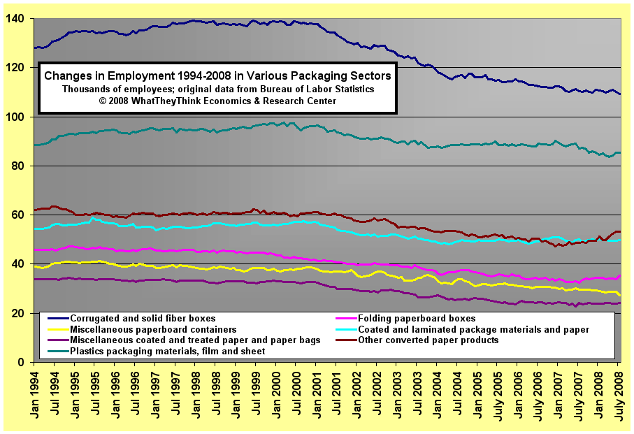 Changes in Employment 1994-2008 in Various Packaging Sectors