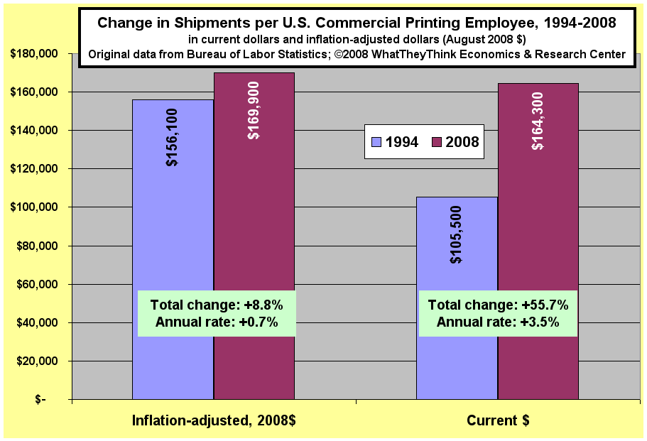 Change in Shipments per U.S. Commerical Printing Employee, 1994-2008