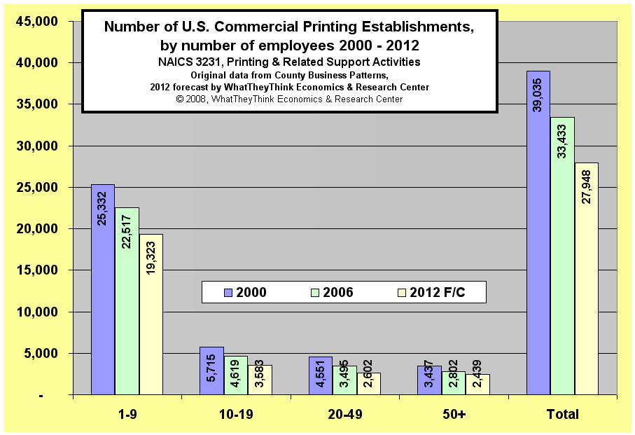 Number of U.S. Commerical Printing Establishments, by number of employees