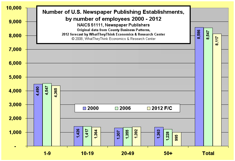 Number of U.S. Newspaper Pulishing Establishments, by number of employees