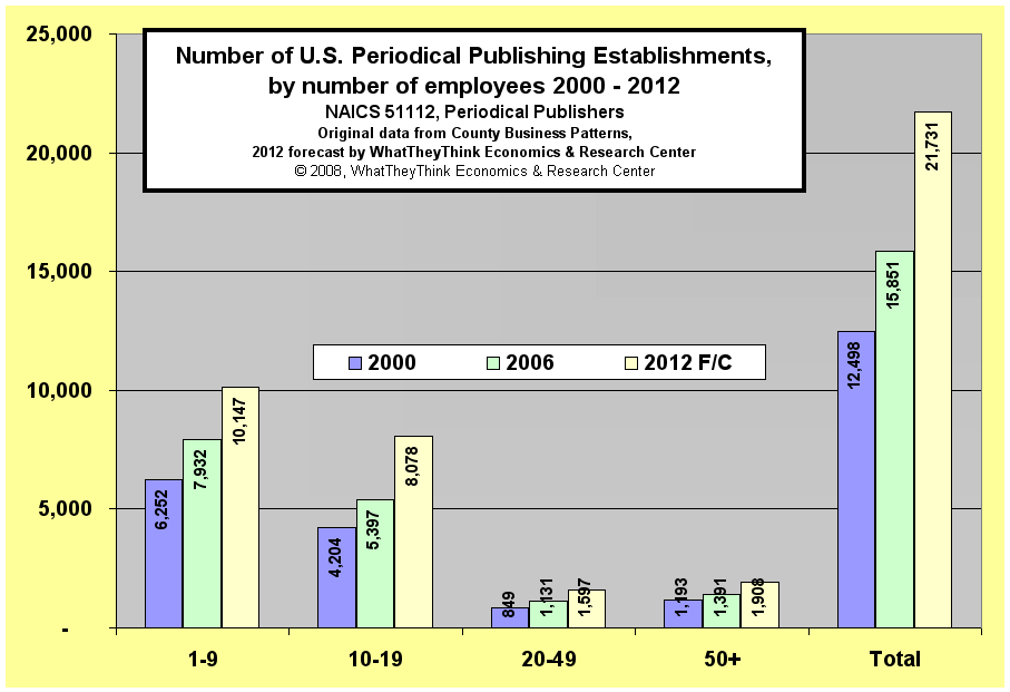 Number of U.S. Periodical Publishing Establishments