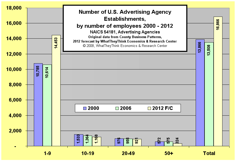 Number of U.S. Advertising Agency Establishments