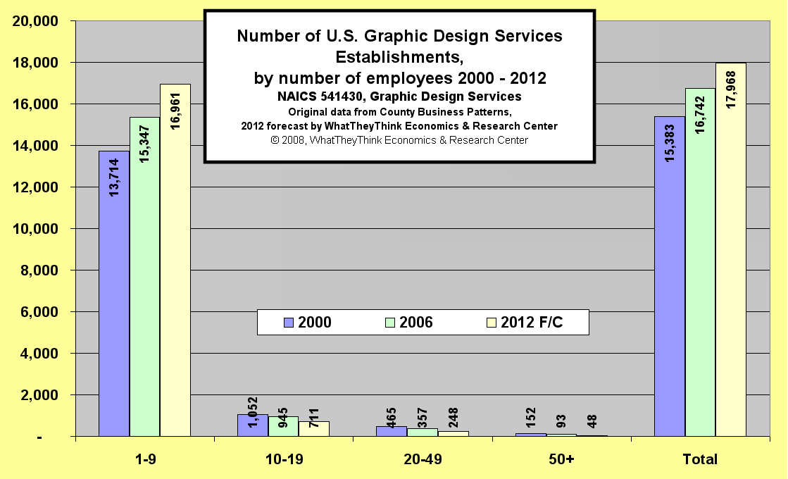 Number of U.S. Graphic Design Establishments