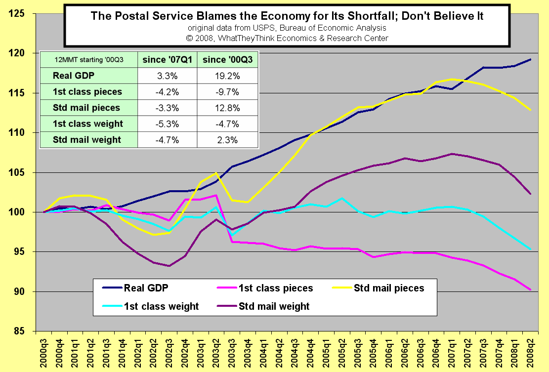 The Postal Service Blames the Economy for Its Shortfall; Don't Believe It