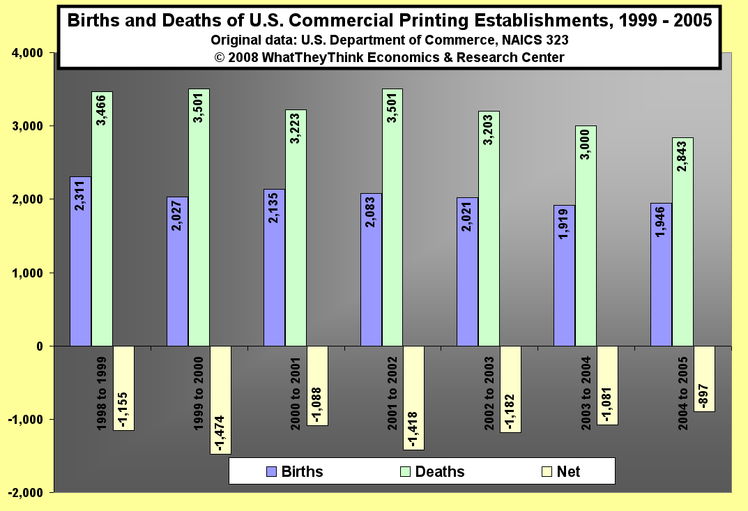 Births and Deaths of U.S. Commercial Printing Establishments