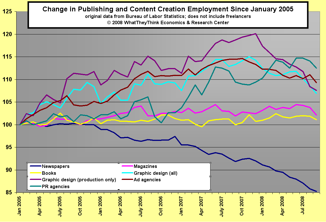 Change in Publishing and Content Creation Employment
