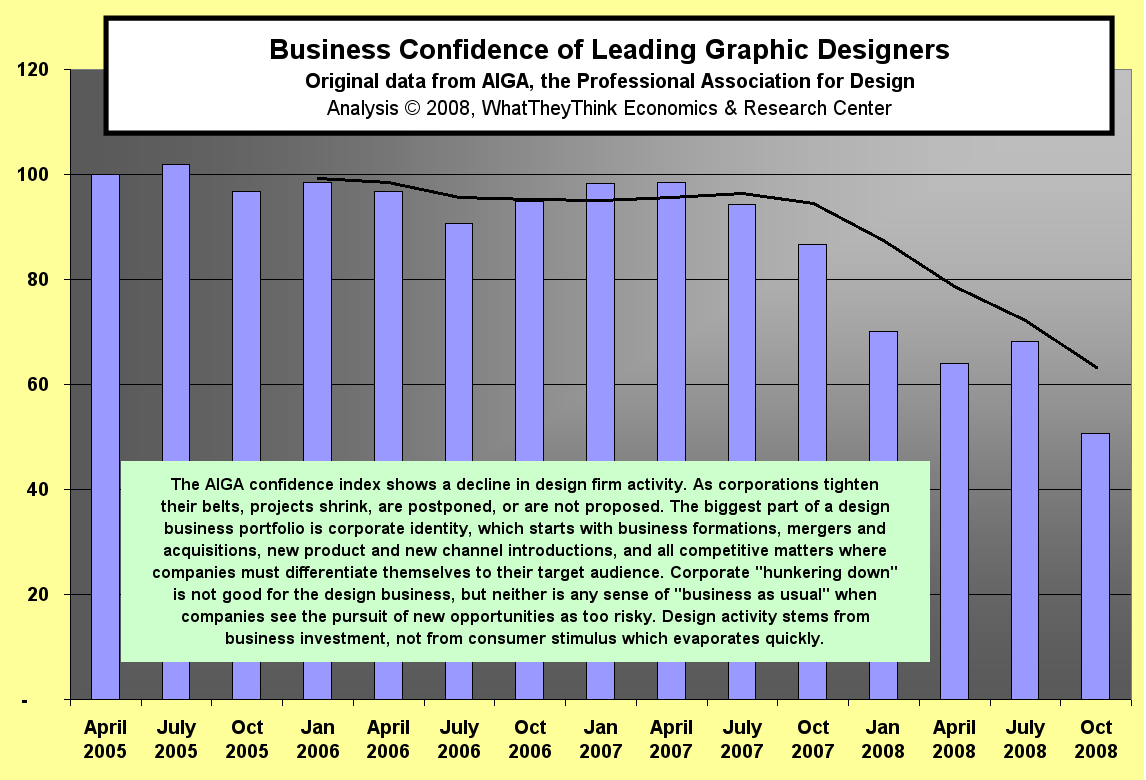 Business Confidence of Leading Graphic Designers