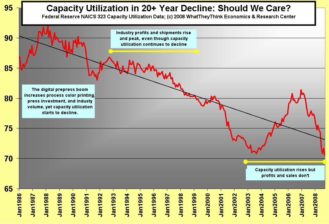 Capacity Utilization in 20+ Year Decline