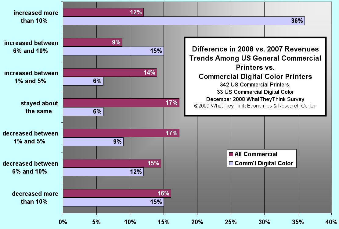Difference in Revenue Trends Among General Commercial Printers vs. Digital Commercial Printers