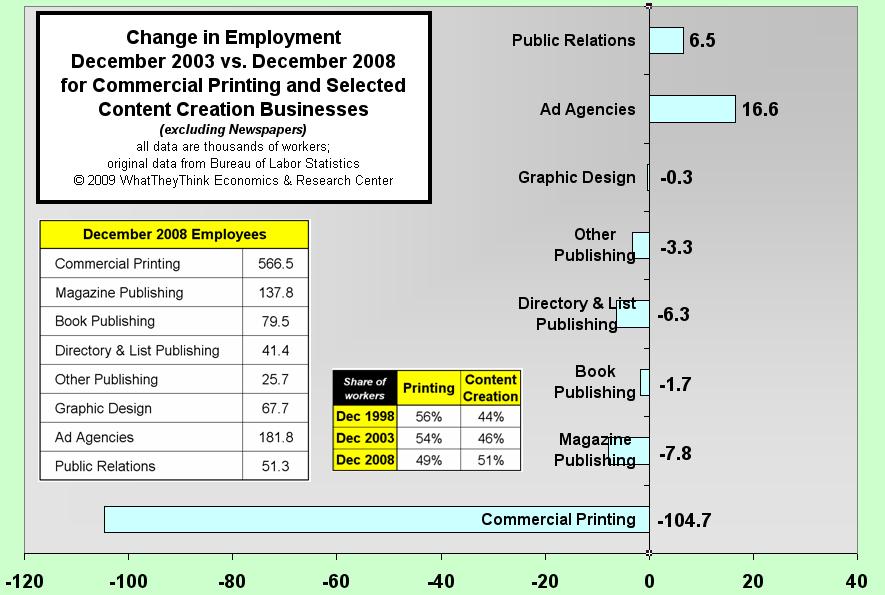 Change in Employment December 2003 vs. December 2008