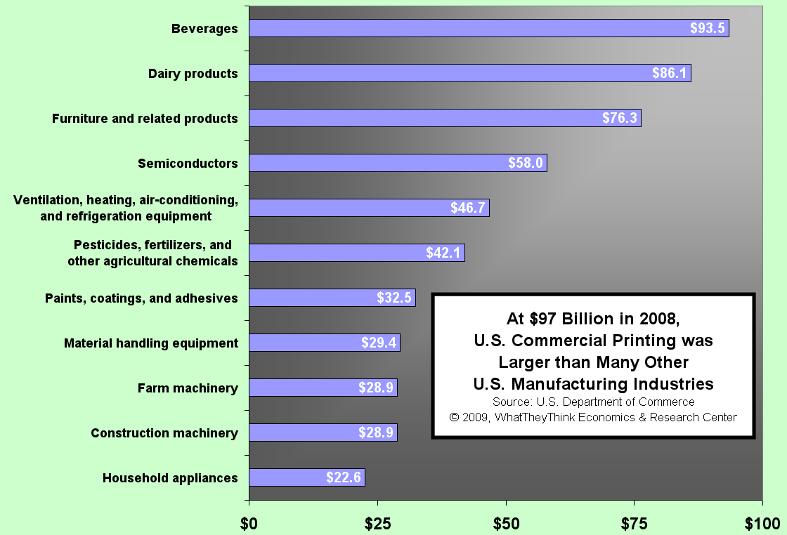 Size of the U.S. Printing Industry Compared to other Industries