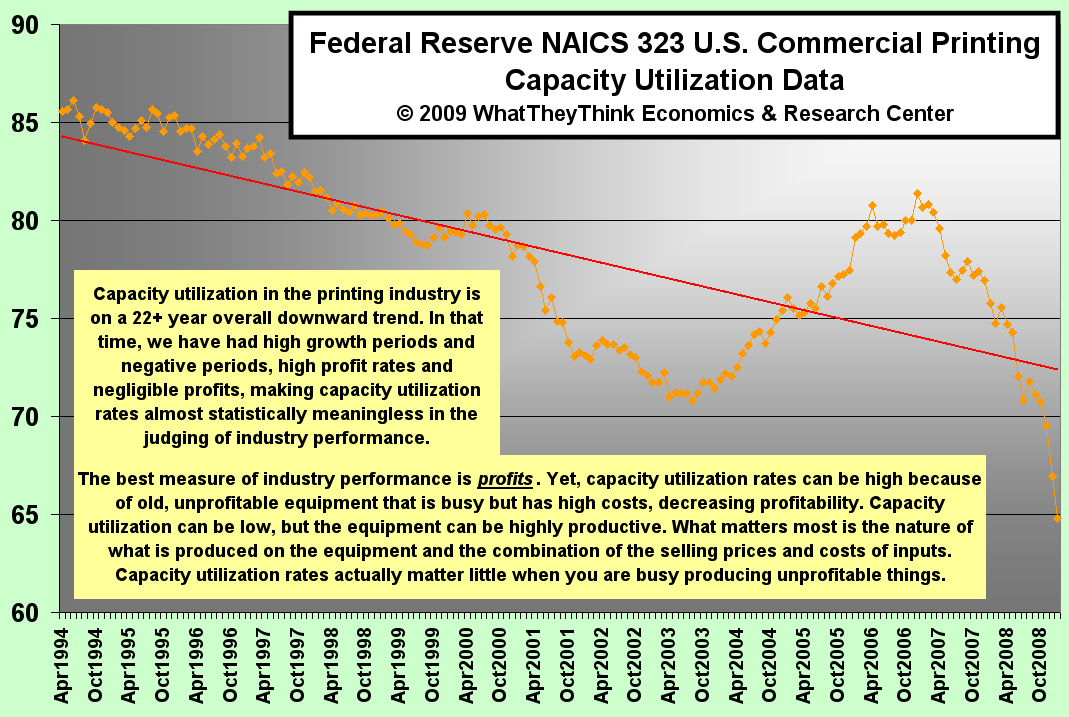 Federal Reserve Commercial Printing Capacity Utilization