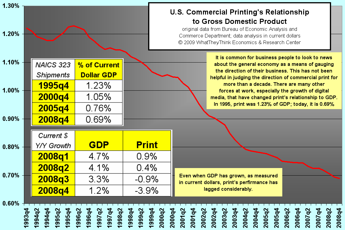 U.S. Commerical Printing's Relationship to GDP