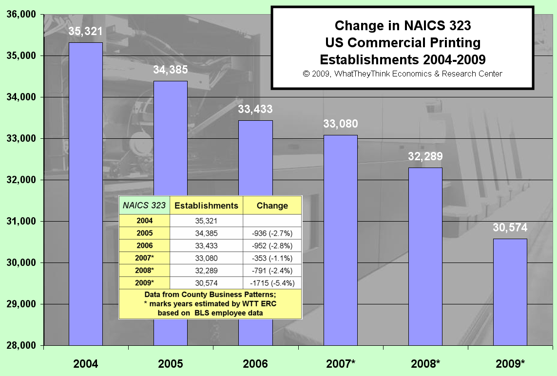 Change in US Commerical Printing Establishments 2004-2009