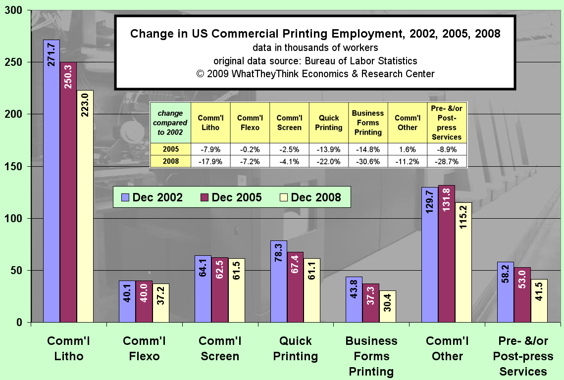 Change in US Commerical Printing Employment 2002,2005,2008