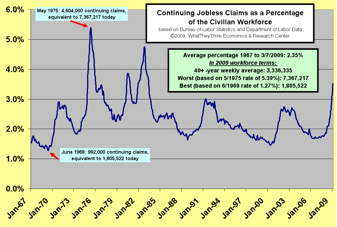 Jobless Claims as a Percentage of the Civilian Workforce
