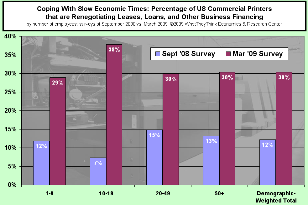 Percentage of US Commercial Printers Renegotiating Leases, Loans and other Financing