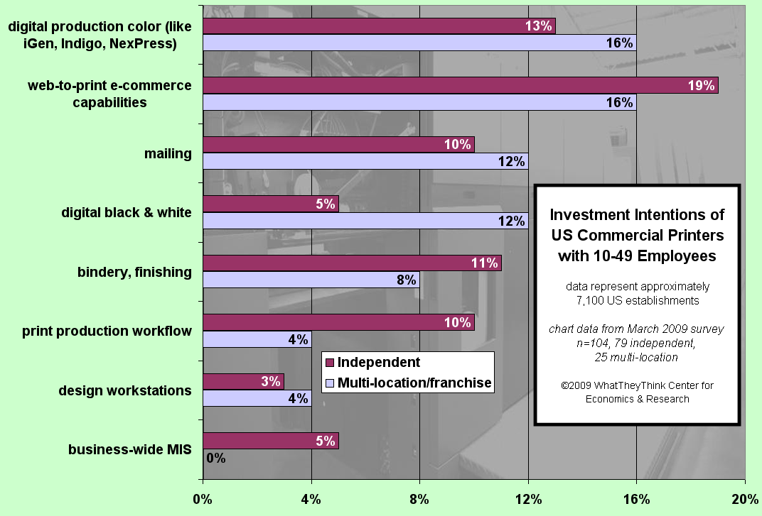 Investment Intentions of Commercial Printers with 10-49 Employees