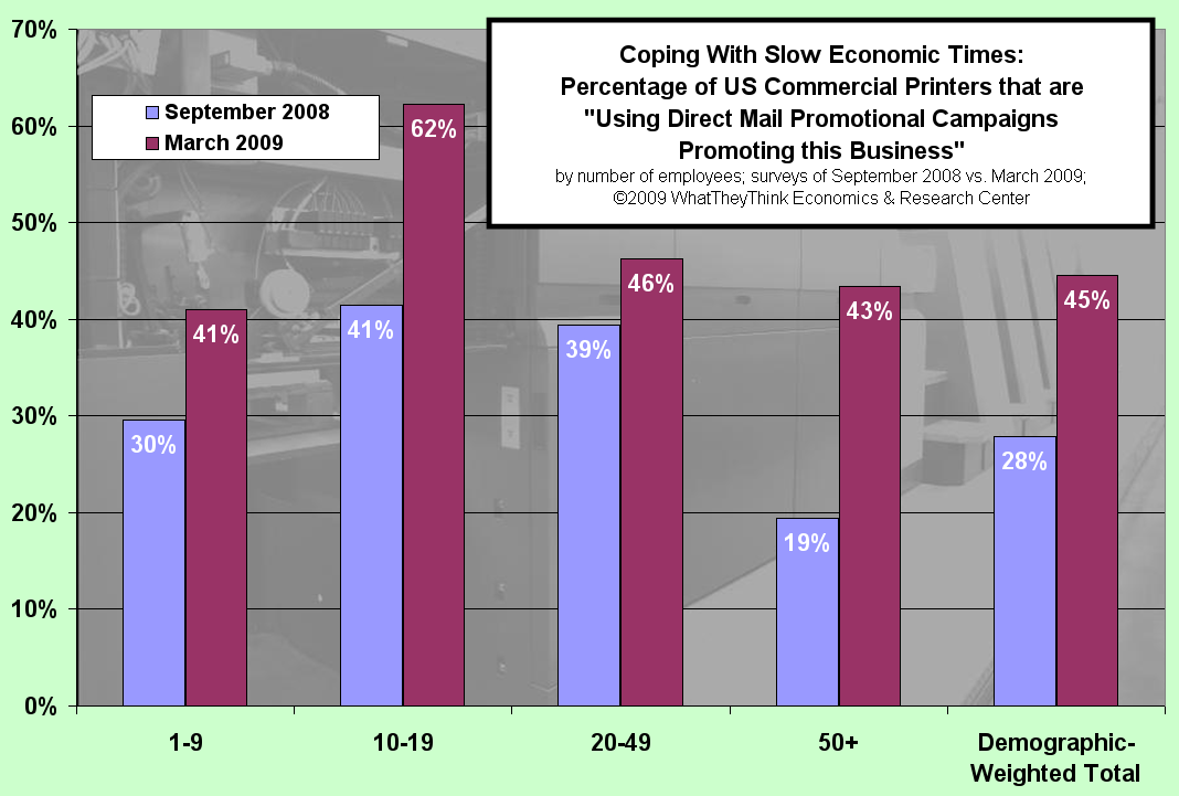 Percentage of Printers Using Direct Mail Promotional Campaigns to Promote Business