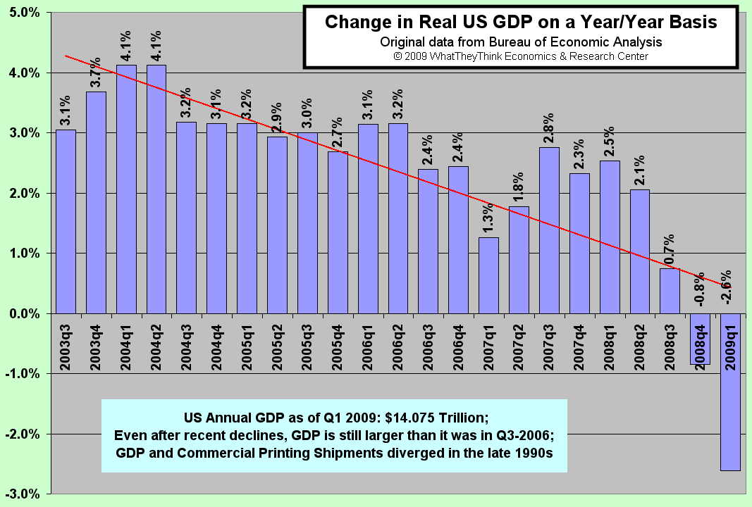 Change in Real US GDP on a Year/Year Basis