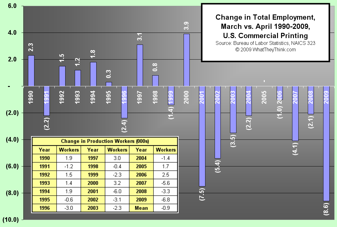 Change in Total Employment, March vs. April 1990-2009, US Commercial Printing