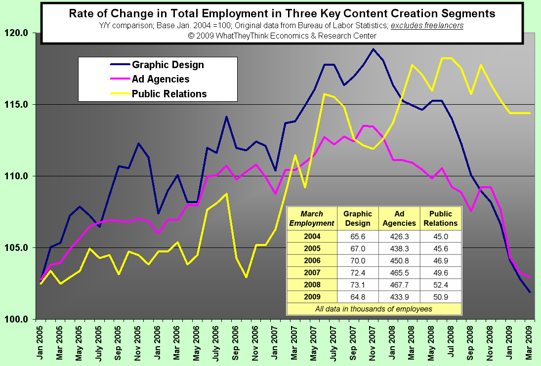 Rate of Change in Employment in Content Creation Segments