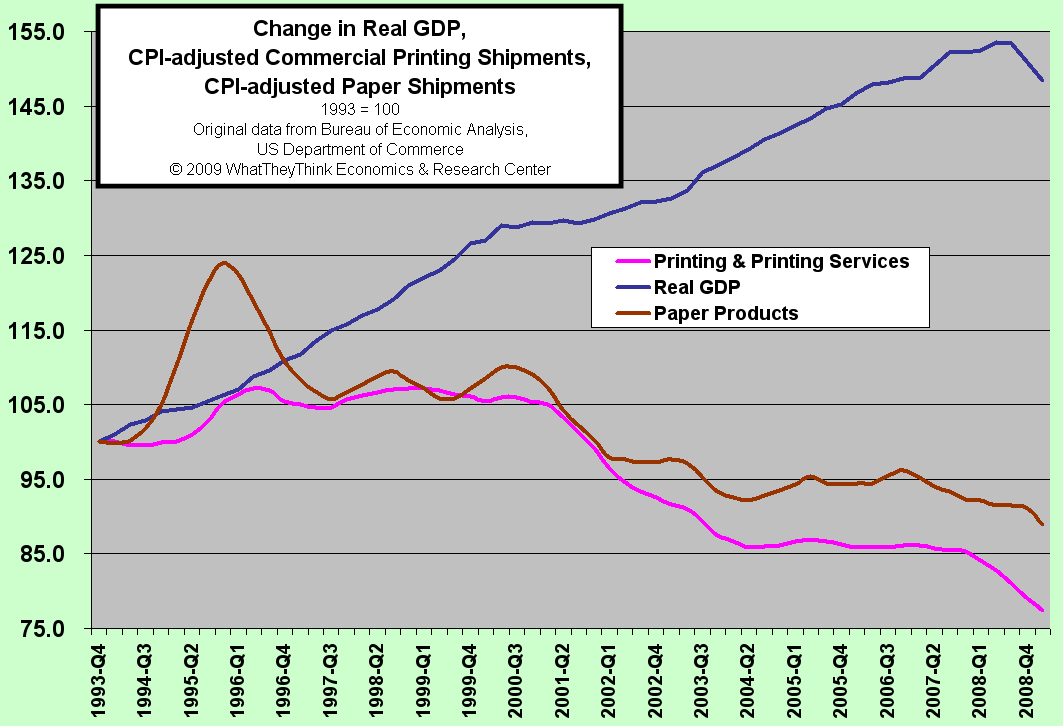 Change in Real GDP, CPI-adjusted Print Shipments & Paper Shipments