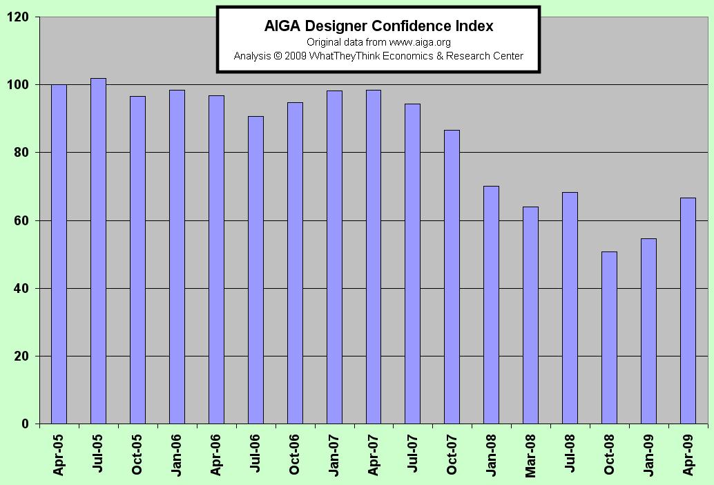 AIGA Designer Confidence Index