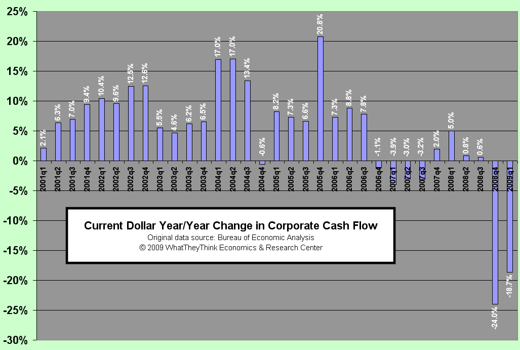 Current Dollar/Year Change in Corporate Cash Flow