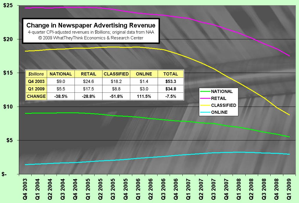 Change in Newspaper Advertising Revenue