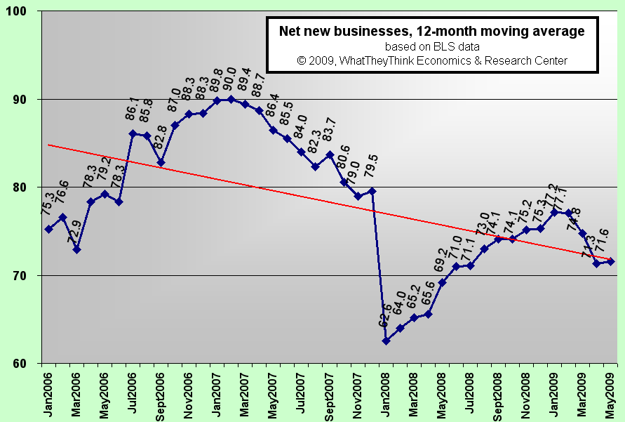 Net new businesses, 12-month moving average