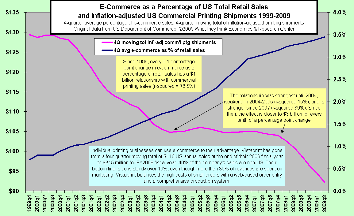 E-Commerce as a Percentage of US Total Retail Sales and Inflation-adjusted US Commercial Printing Shipments