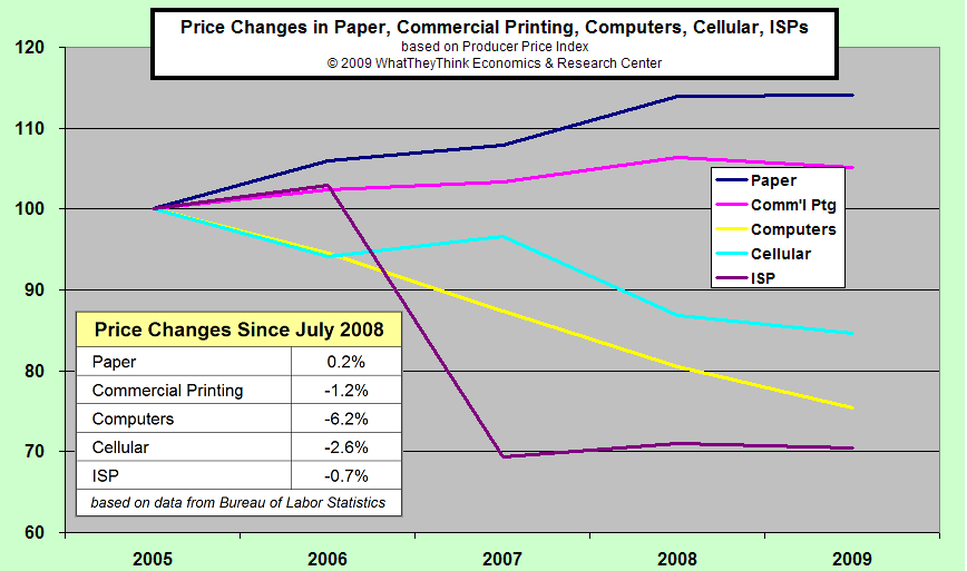 Price Changes in Paper, Commerical Printing, Computers, Cellular, ISPs