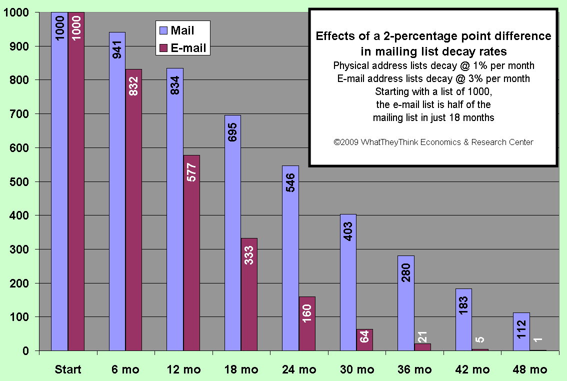 Effects of a 2-percentage point difference in mailing list decay rates