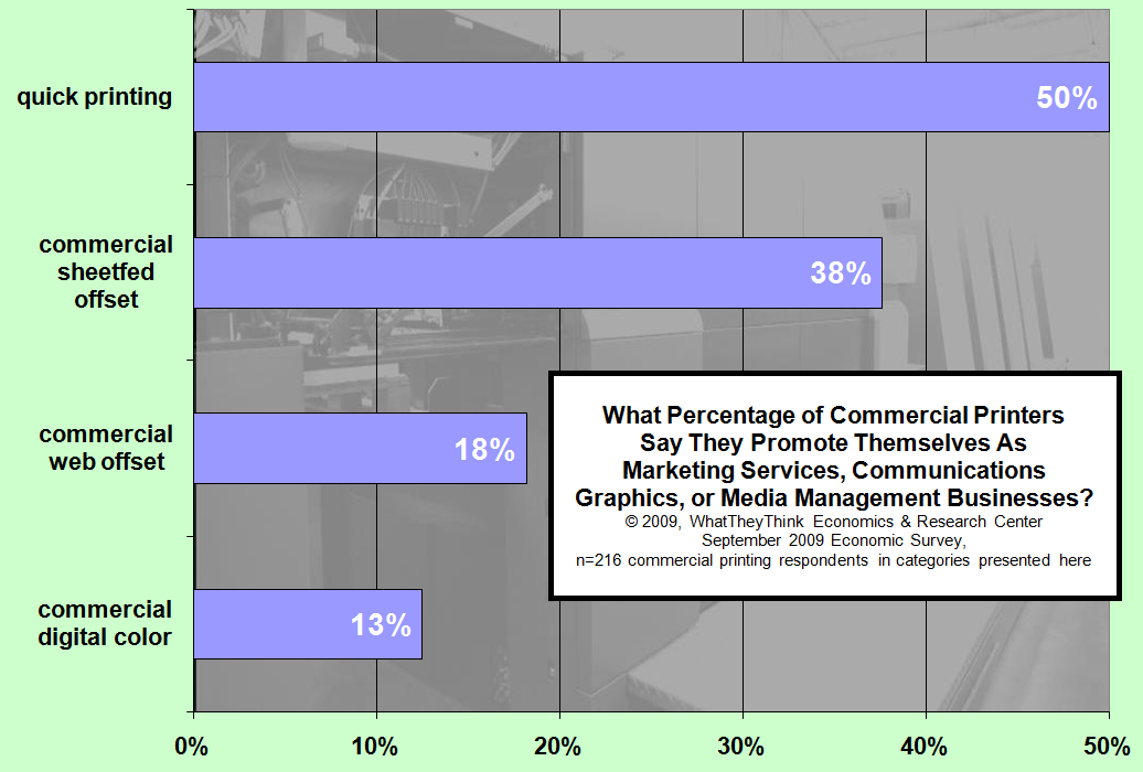Percentage of Printers That Promote Themselves as Marketing Services, Communications Graphics or Media Management Businesses