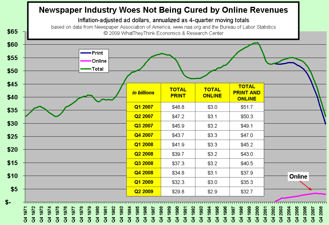 Newspaper Industry Woes Not Being Cured by Online Revenues