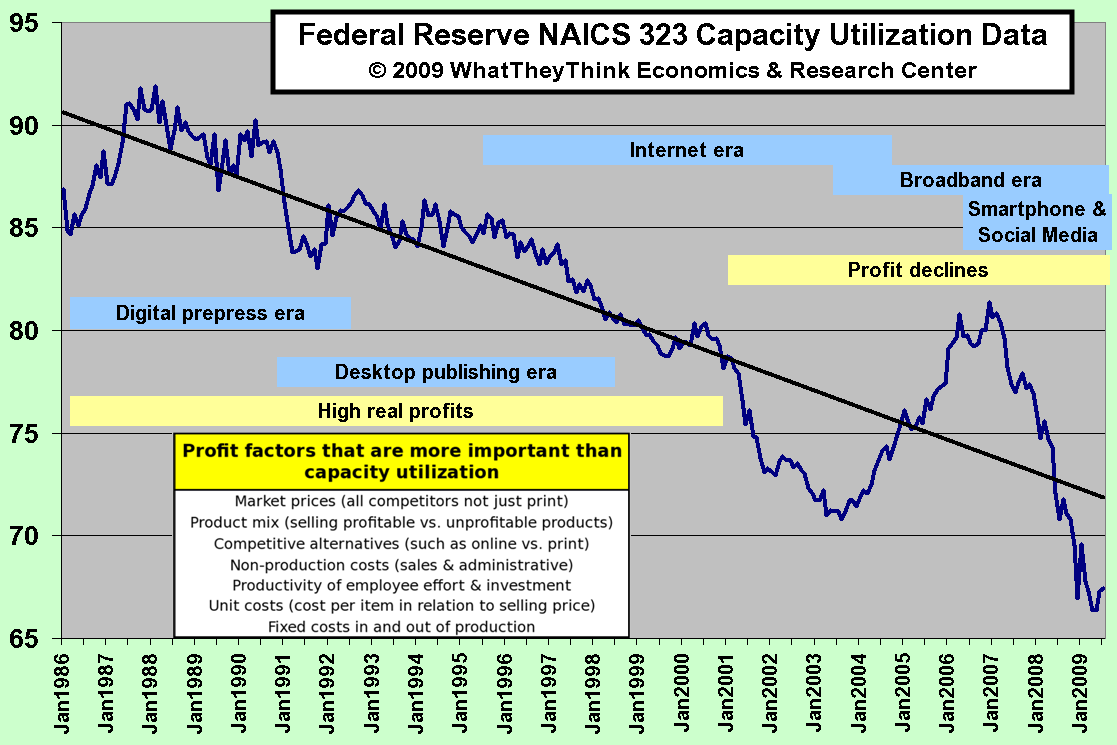 Federal Reserve NAICS 323 Capacity Utilization Data