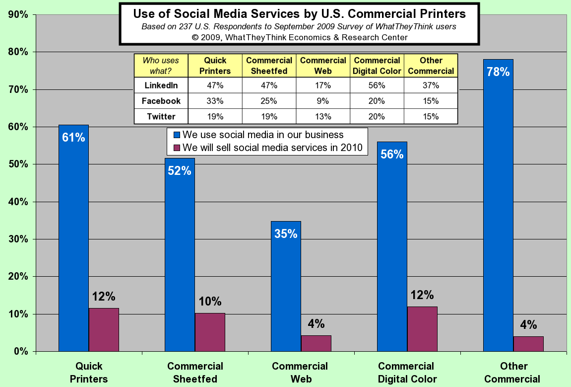 Use of Social Media Services by U.S. Commercial Printers