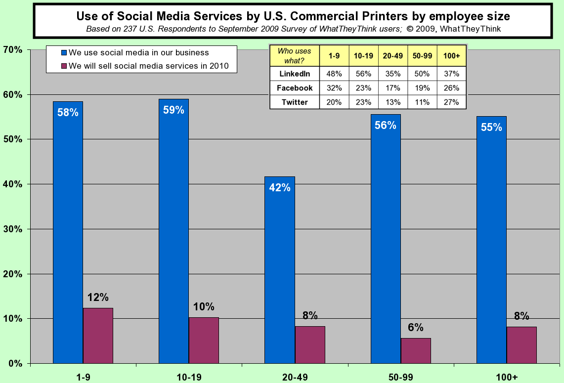 Use of Social Media Services by Commercial Printers by employee size