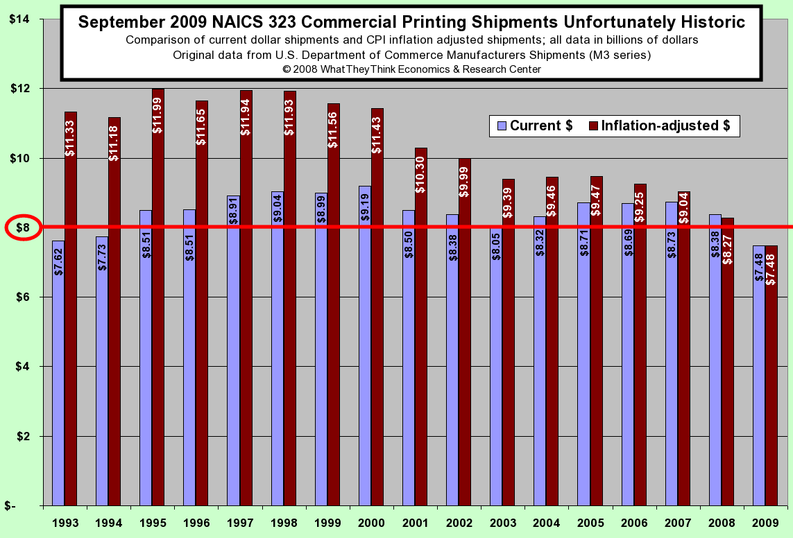 September 2009 Commercial Printing Shipments